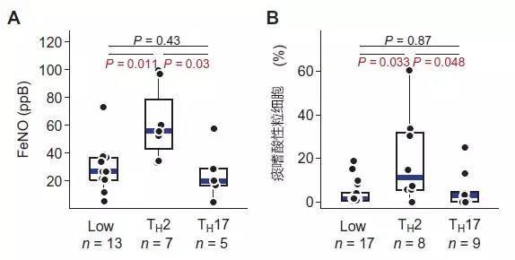 science—th2和th17炎症通路在哮喘中存在相互调节
